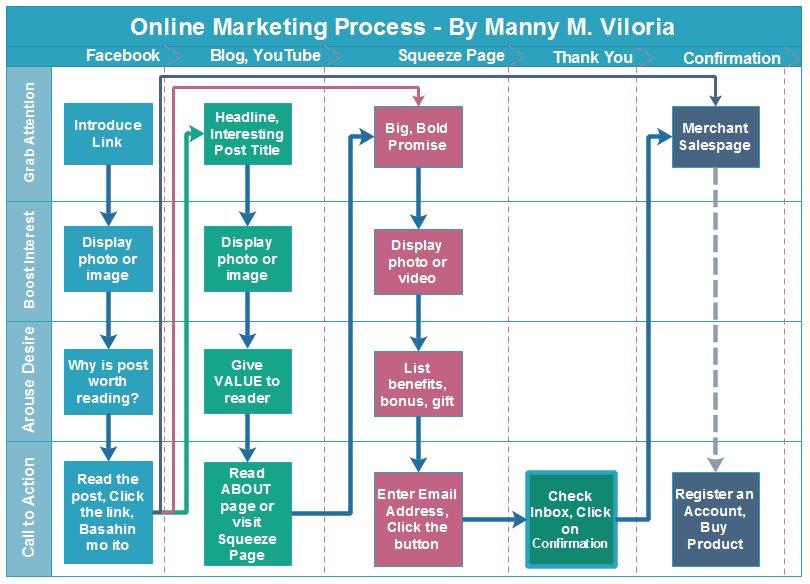 Online Marketing Process and SWA Ultimate